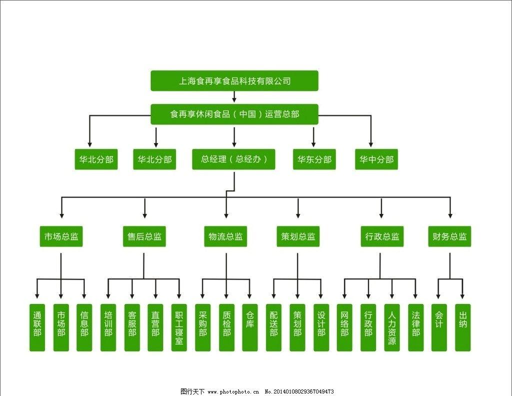 企业画册组织框架结构图片