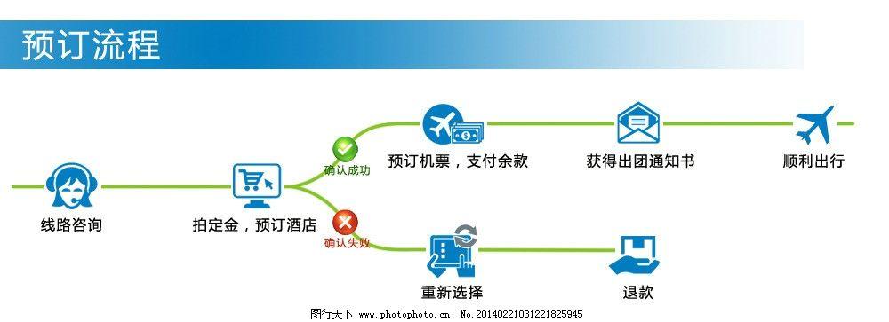 淘寶電商 客戶服務  天貓店鋪旅游預訂流程 天貓 淘寶 店鋪 裝修 旅游