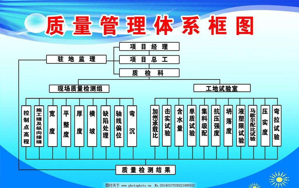 质量管理体系框图图片_展板模板_广告设计_图行天下